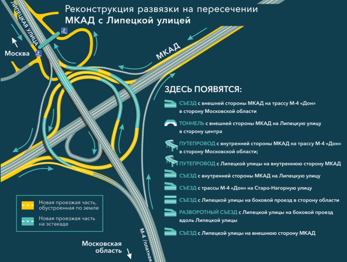 Реконструкция развязки на пересечении МКАД с Липецкой улицей